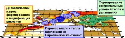 Гипотетическая схема влияния Северной Атлантики на климат Европы